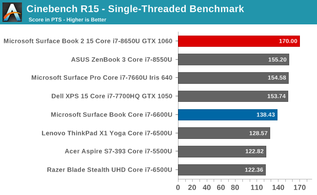 Cinebench R15 - Single-Threaded Benchmark