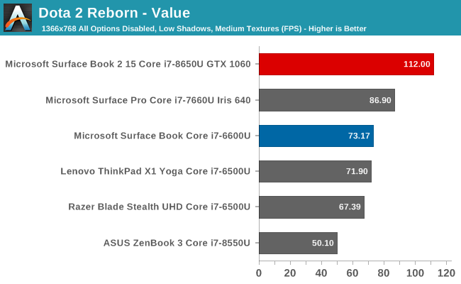 GPU Performance - The Microsoft Surface Book 2 (15-Inch) Review