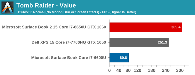 GPU Performance - The Microsoft Surface Book 2 (15-Inch