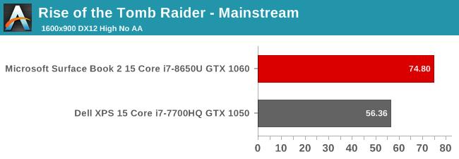 Rise of the Tomb Raider - Mainstream