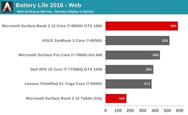 Battery Life 2016 - Web
