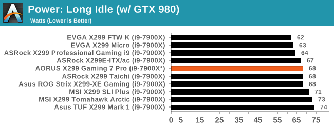 System Performance - It's An RGB Disco: The GIGABYTE X299