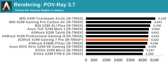 CPU Performance: Short Form - It's An RGB Disco: The