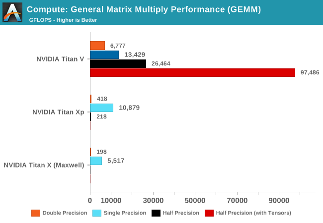 Compute: General Matrix Multiply Performance (GEMM)