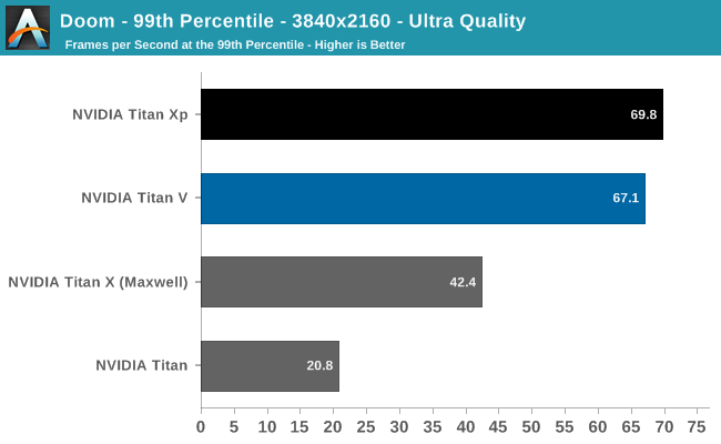 Doom - 99th Percentile - 3840x2160 - Ultra Quality