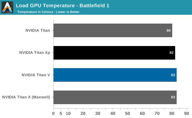Load GPU Temperature - Battlefield 1