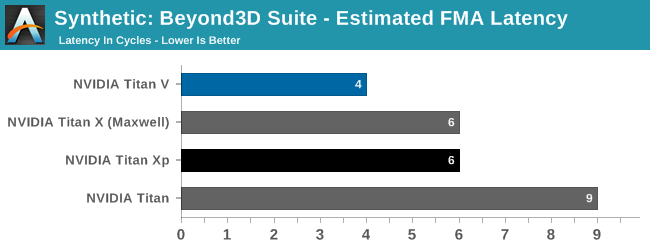Synthetic: Beyond3D Suite - Estimated FMA Latency