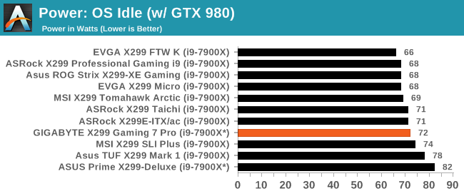 System Performance - The ASUS Prime X299-Deluxe Motherboard Review
