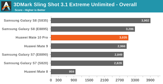 3DMark Sling Shot 3.1 Extreme Unlimited - Overall