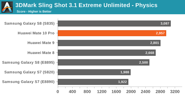 3DMark Sling Shot 3.1 Extreme Unlimited - Physics