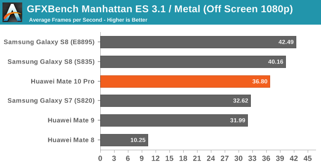 GFXBench Manhattan ES 3.1 / Metal (Off Screen 1080p)