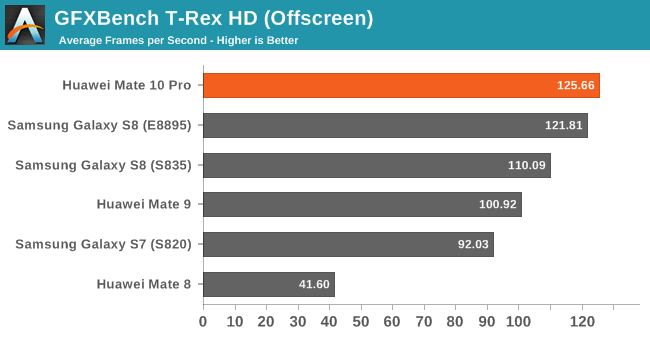 GFXBench T-Rex HD (Offscreen)