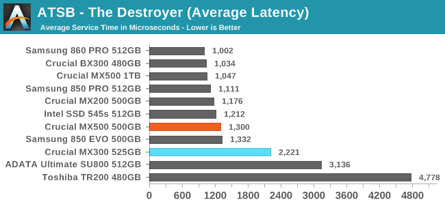 ATSB - The Destroyer (Average Latency)