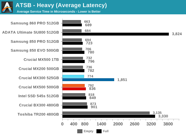 AnandTech Storage Bench - Heavy - The Crucial MX500 500GB SSD Review