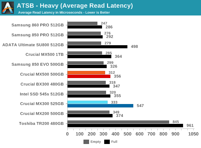 AnandTech Storage Bench - Heavy - The Crucial MX500 500GB