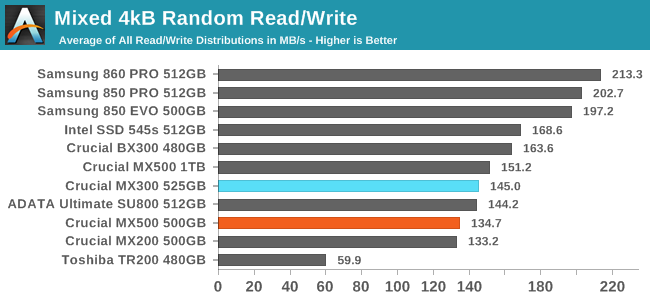 Mixed Read/Write Performance - The Crucial MX500 500GB SSD Review: A