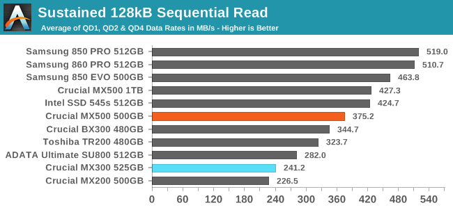 Sequential Performance - The Crucial MX500 500GB SSD Review: A