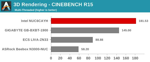 3D Rendering - CINEBENCH R15 - Multiple Threads