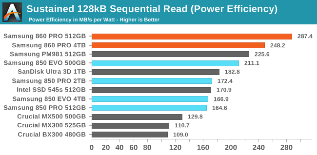 Sustained 128kB Sequential Read (Power Efficiency)