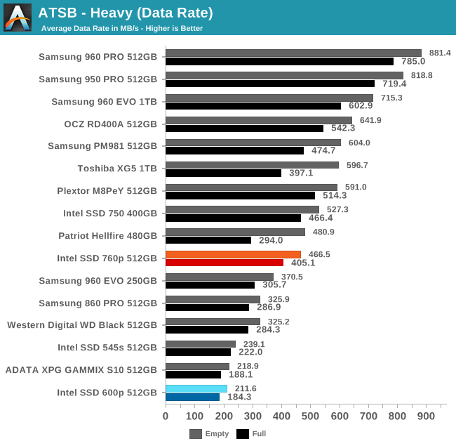 ATSB - Heavy (Data Rate)
