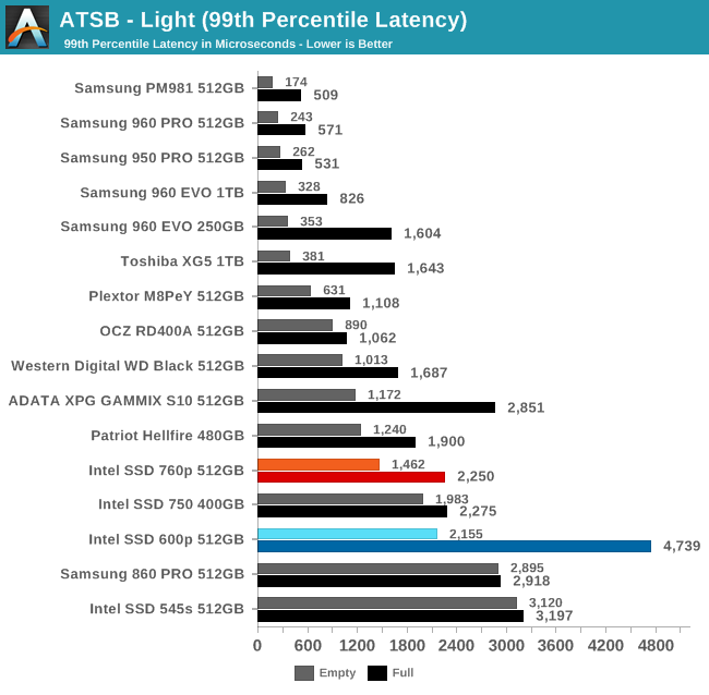 ATSB - Light (99th Percentile Latency)