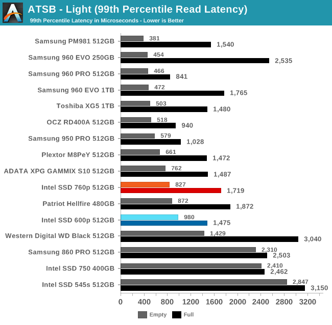 ATSB - Light (99th Percentile Read Latency)