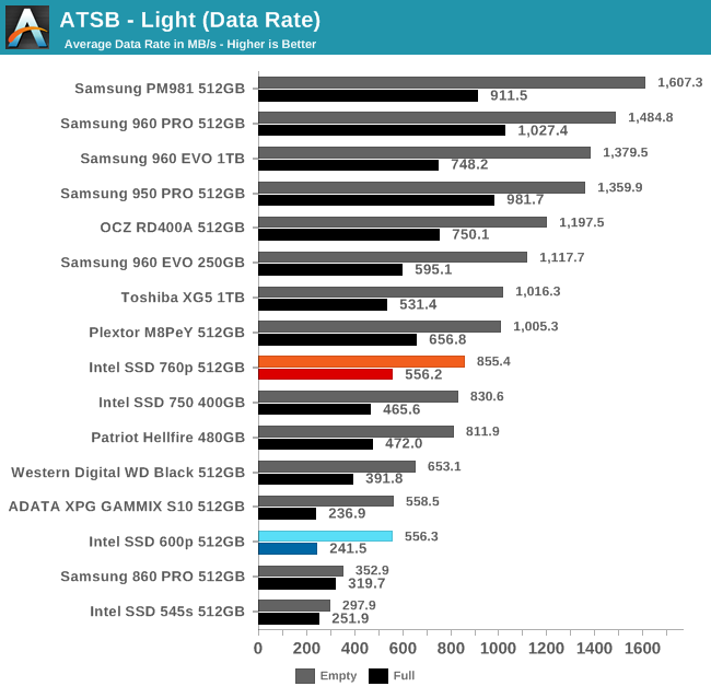 ATSB - Light (Data Rate)