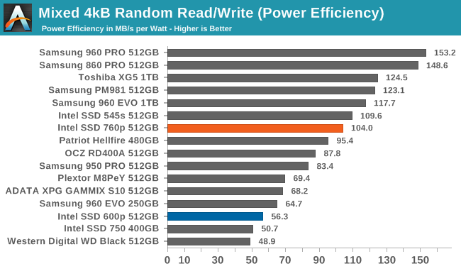 Mixed 4kB Random Read/Write (Power Efficiency)
