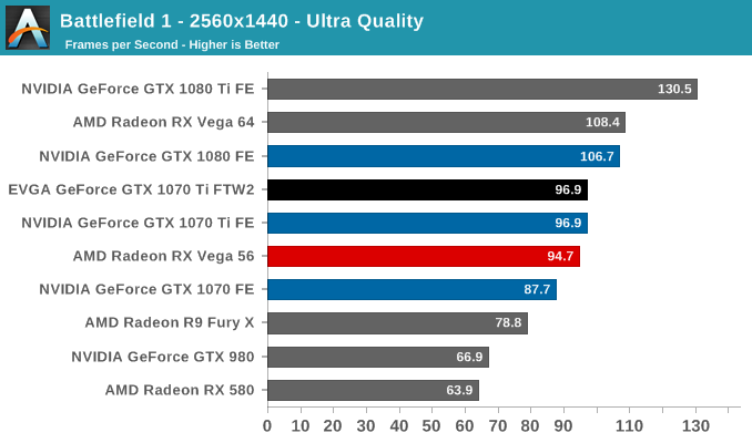Battlefield 1 - 2560x1440 - Ultra Quality