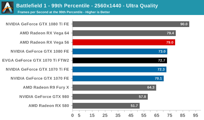 Battlefield 1 - 99th Percentile - 2560x1440 - Ultra Quality