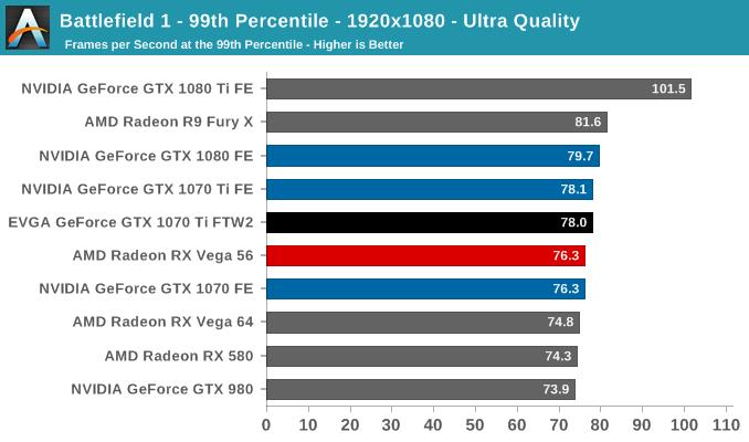 Battlefield 1 - 99th Percentile - 1920x1080 - Ultra Quality