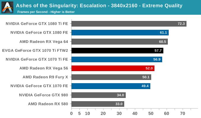 Ashes of the Singularity: Escalation - 3840x2160 - Extreme Quality