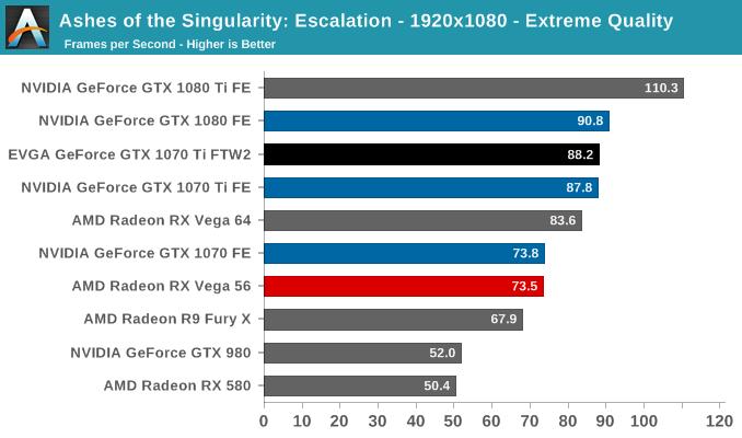 Ashes of the Singularity: Escalation - 1920x1080 - Extreme Quality