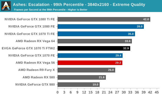 Ashes: Escalation - 99th Percentile - 3840x2160 - Extreme Quality