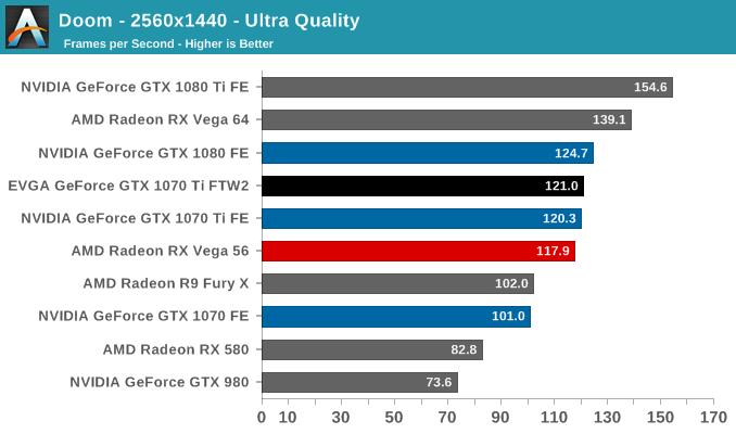 Doom - 2560x1440 - Ultra Quality