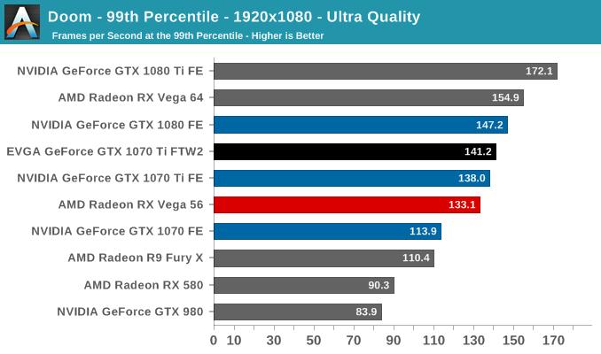 Doom - 99th Percentile - 1920x1080 - Ultra Quality
