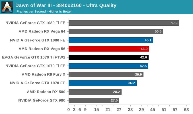 Dawn of War III - 3840x2160 - Ultra Quality