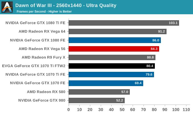 Dawn of War III - 2560x1440 - Ultra Quality