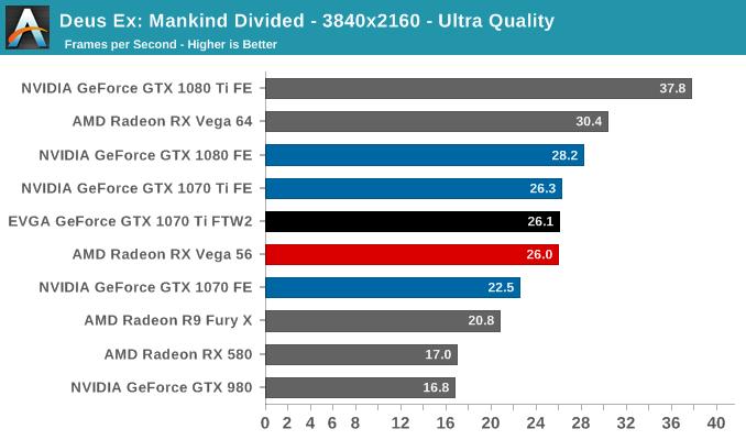 Deus Ex: Mankind Divided - 3840x2160 - Ultra Quality