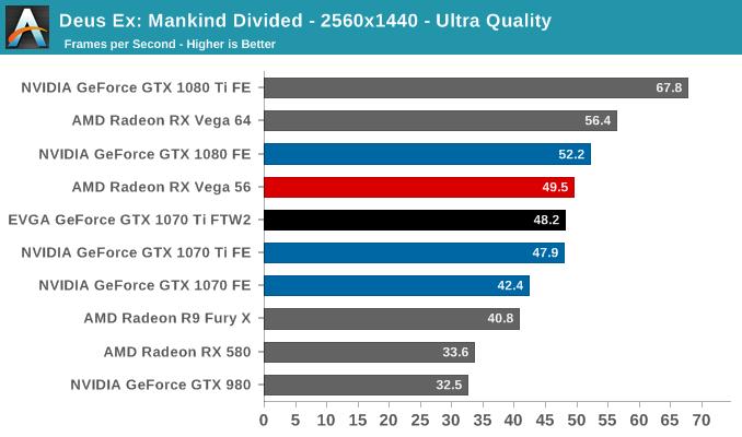 Deus Ex: Mankind Divided - 2560x1440 - Ultra Quality