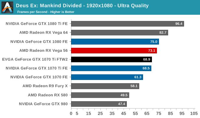Deus Ex: Mankind Divided - 1920x1080 - Ultra Quality