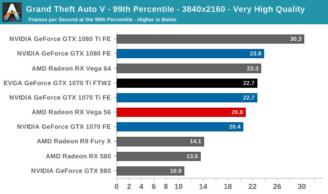 Grand Theft Auto V - 99th Percentile - 3840x2160 - Very High Quality