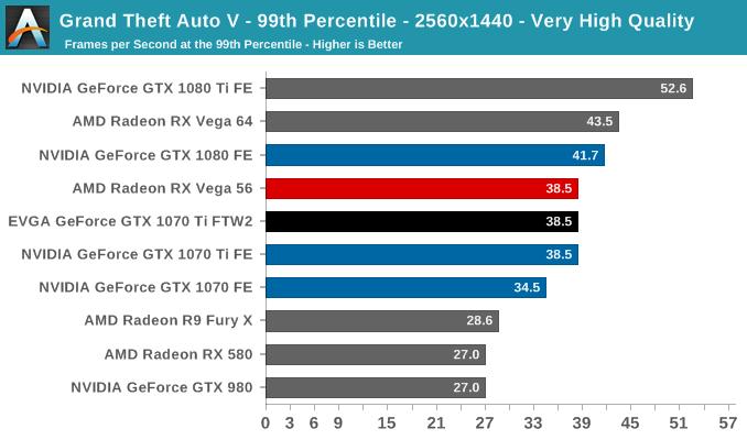 Grand Theft Auto V - 99th Percentile - 2560x1440 - Very High Quality