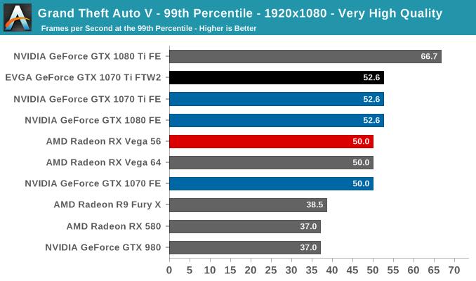 Grand Theft Auto V - 99th Percentile - 1920x1080 - Very High Quality