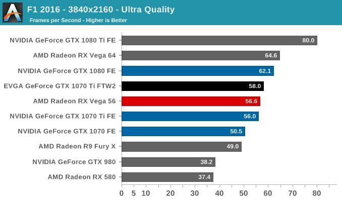 F1 2016 - 3840x2160 - Ultra Quality