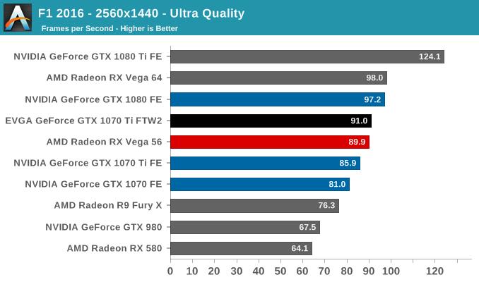 F1 2016 - 2560x1440 - Ultra Quality