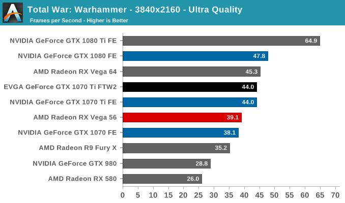 Total War: Warhammer - 3840x2160 - Ultra Quality