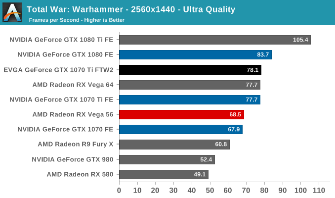 Total War: Warhammer - 2560x1440 - Ultra Quality