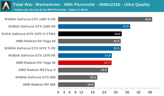 Total War: Warhammer - 99th Percentile - 3840x2160 - Ultra Quality