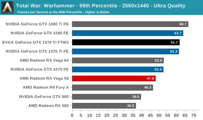Total War: Warhammer - 99th Percentile - 2560x1440 - Ultra Quality
